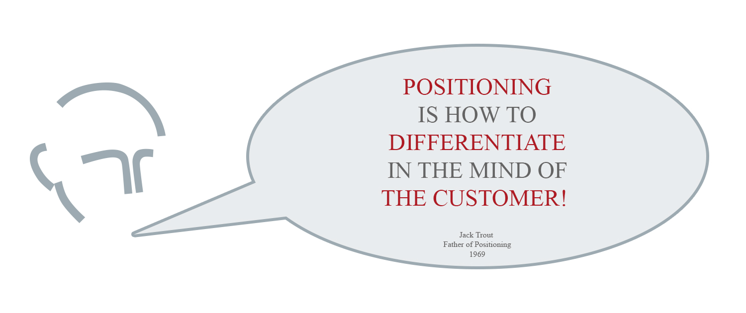 Positioning - Strategic Positioning nach Mag. Lorenz Wied
