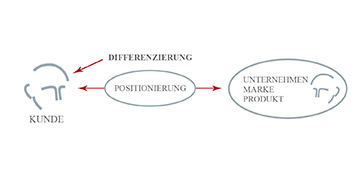 Positioning - Strategische Differenzierung nach Mag. Lorenz Wied