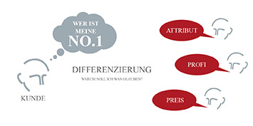 Positioning - Strategische Positionierung nach Mag. Lorenz Wied