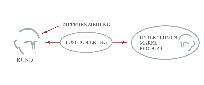 Strategische Differenzierung von Unternehmen mit Mag. Lorenz Wied MBA